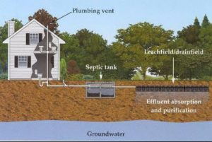 Septic Inspection Lewisville TX